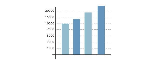 Turquoise Finances - Optimisation